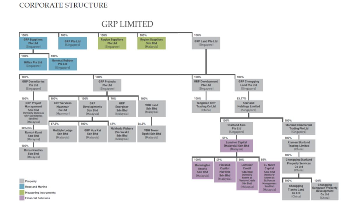 GRP Group Structure (00)
